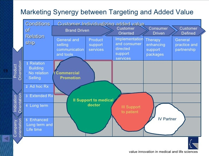 Marketing Synergy between Targeting and Added Value Indication Orientation Company  orientation Product  Orientation Custo...