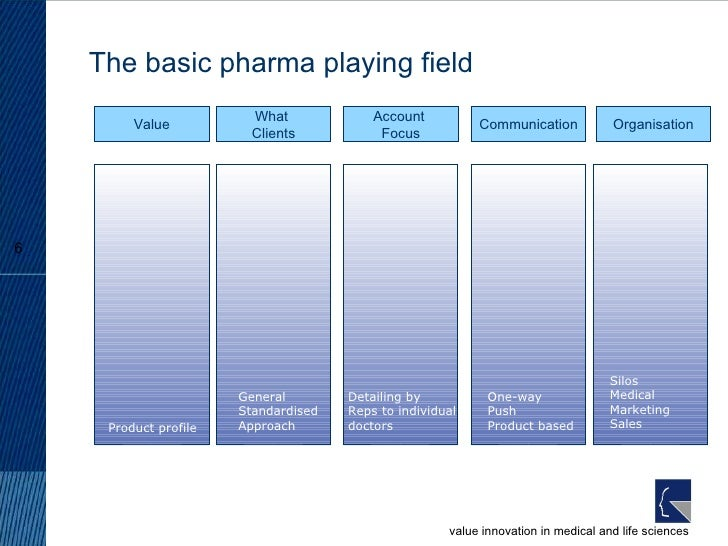 The basic pharma playing field What  Clients General  Standardised Approach Account  Focus Detailing by  Reps to individua...