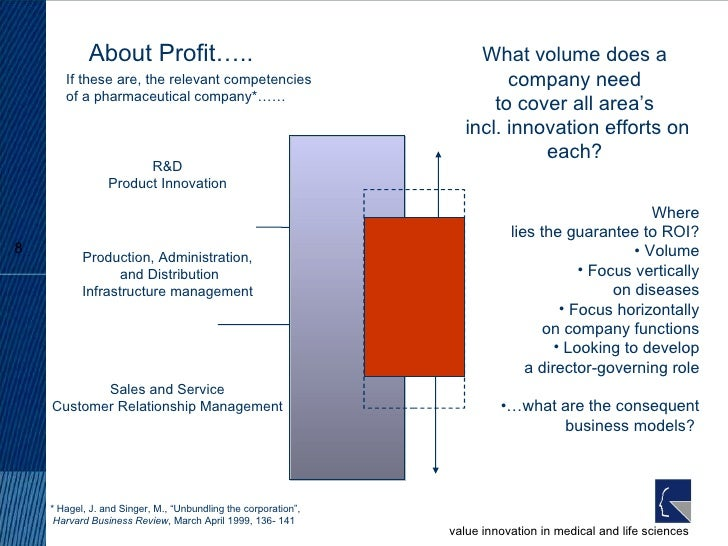 About Profit….. If these are, the relevant competencies of a pharmaceutical company*…… What volume does a company need  to...