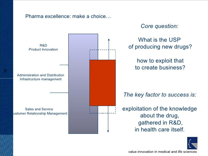 Pharma excellence: make a choice… R&D Product Innovation Administration and Distribution Infrastructure management Sales a...