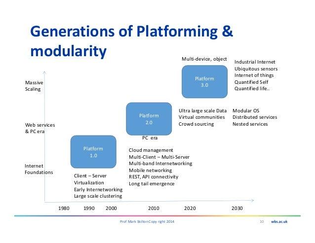 Generations of Platforming & modularity 10Prof Mark Skilton Copy right 2014 1980 1990 2000 2010 2020 2030 Platform 1.0 Pla...