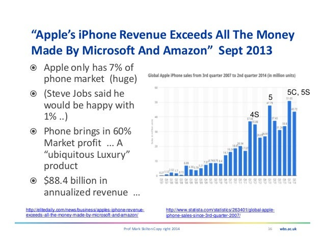 """""""Apple's iPhone Revenue Exceeds All The Money Made By Microsoft And Amazon"""" Sept 2013 16Prof Mark Skilton Copy right 2014 ..."""