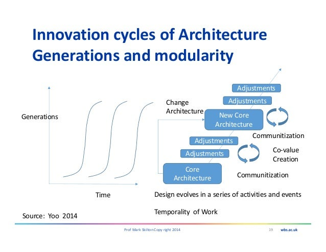 Innovation cycles of Architecture Generations and modularity 19Prof Mark Skilton Copy right 2014 Time Generations Core Arc...