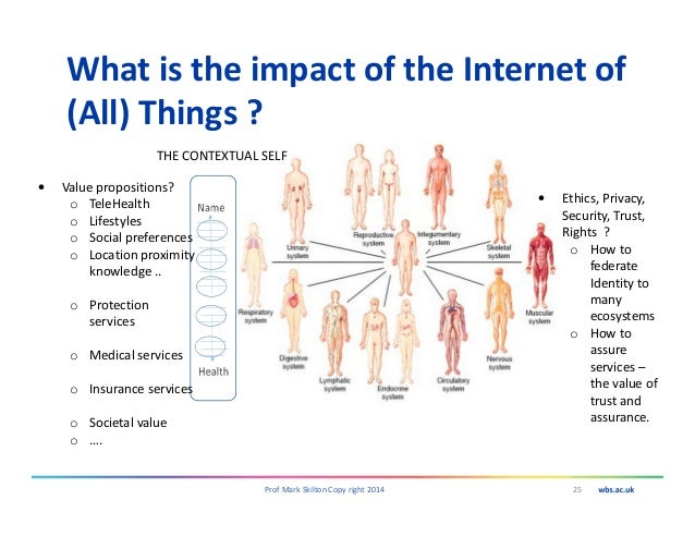 What is the impact of the Internet of (All) Things ? 25Prof Mark Skilton Copy right 2014 • Ethics, Privacy, Security, Trus...