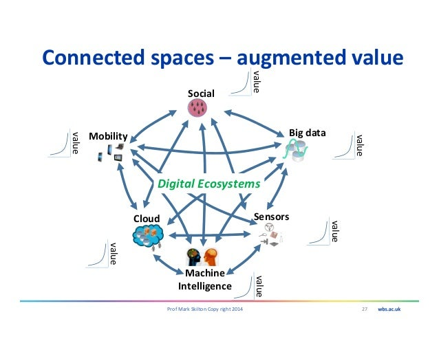 Connected spaces – augmented value 27Prof Mark Skilton Copy right 2014 Social Mobility Sensors Big data Cloud Machine Inte...