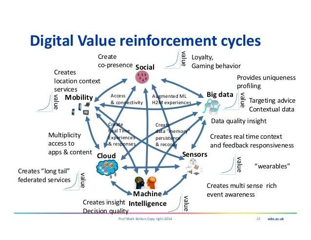 Digital Value reinforcement cycles 28Prof Mark Skilton Copy right 2014 Social Mobility Sensors Big data Cloud Machine Inte...