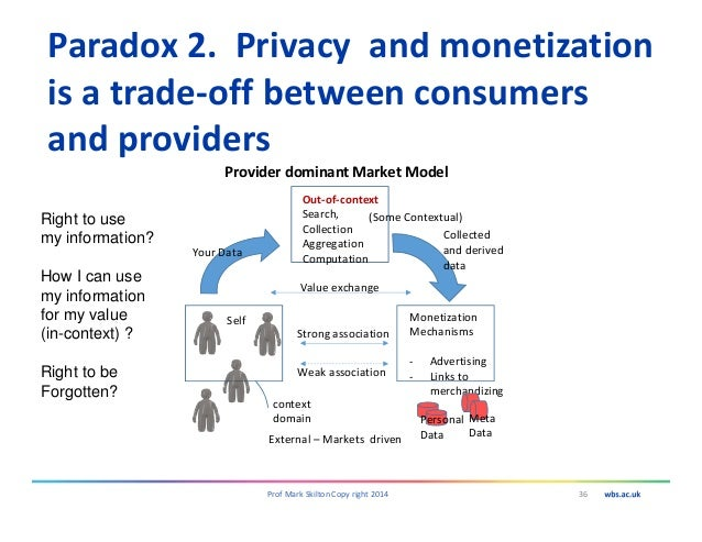 Paradox 2. Privacy and monetization is a trade-off between consumers and providers 36Prof Mark Skilton Copy right 2014 Pro...