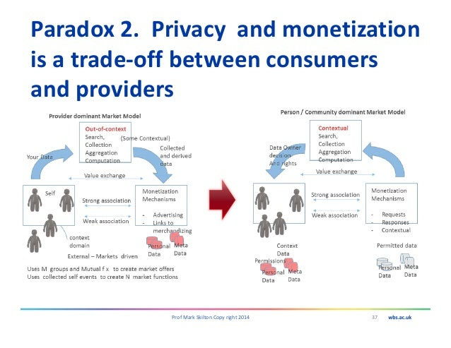 Paradox 2. Privacy and monetization is a trade-off between consumers and providers 37Prof Mark Skilton Copy right 2014