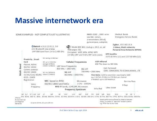 Massive internetwork era 9Prof Mark Skilton Copy right 2014