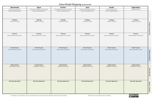 Value Model Mapping by Business901 Recommend  Agree  Perform  Input  Decide  Organization  (A decision or next action)  (M...