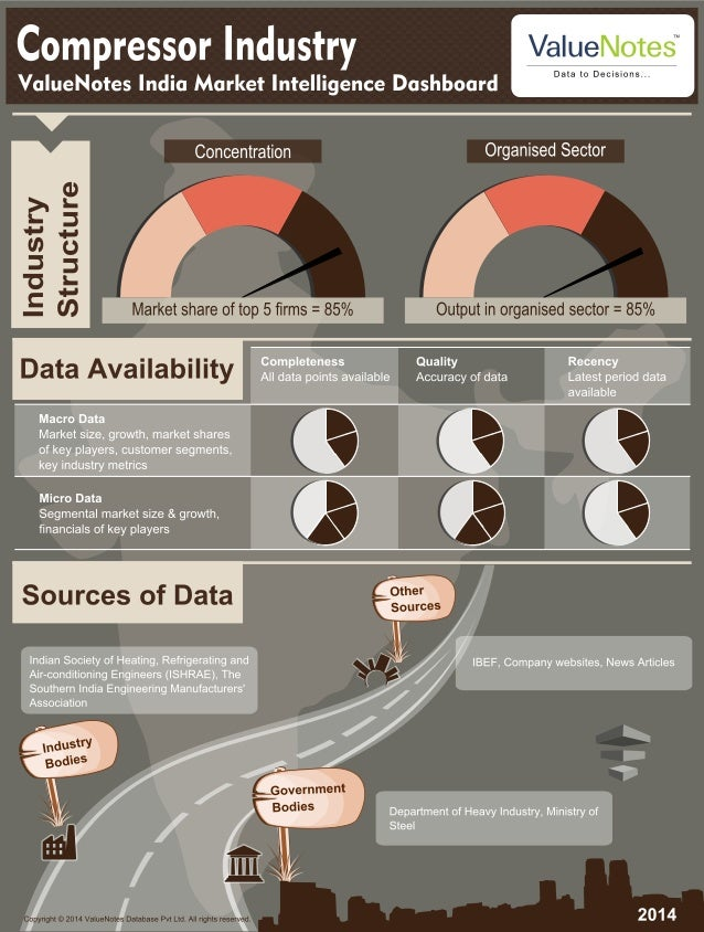 Value Notes Market Intelligence Dashboard Compressor Industry Infographic