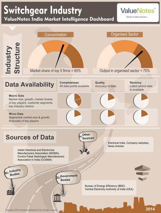 Value Notes Market Intelligence Dashboard Swicthgears Industry Infographic