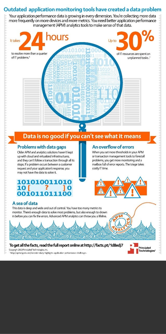 The value of analytics - Infographic