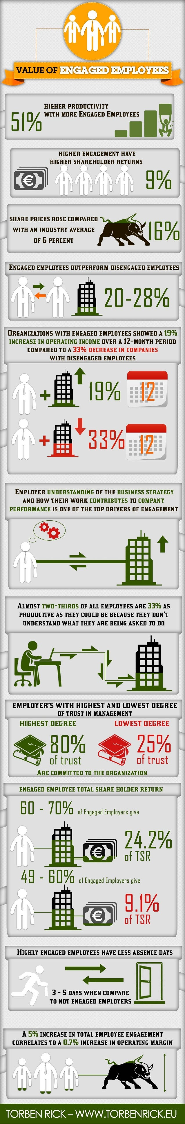 Infographic: The value of engaged employees