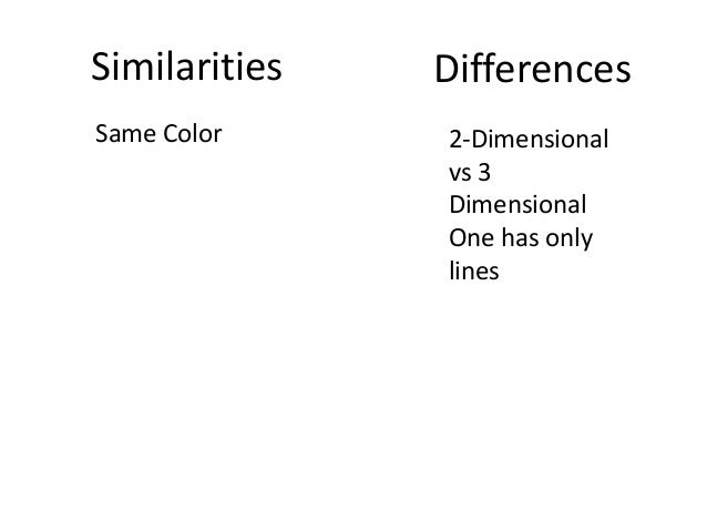 Similarities Differences Same Color 2-Dimensional vs 3 Dimensional One has only lines