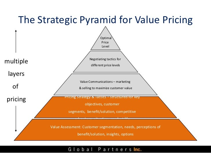 Value Pricing - Getting the Price you Deserve