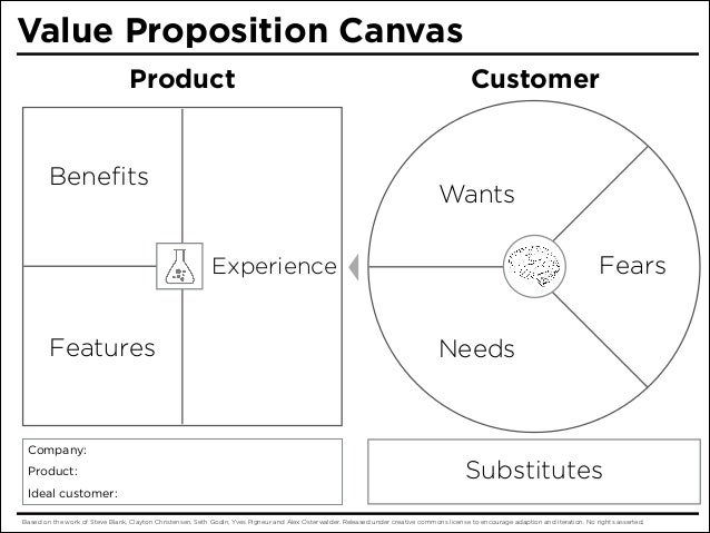 Value Proposition Canvas Product  Benefits  Customer  Wants Fears  Experience  Features  Needs  Company: Product:  Substitu...