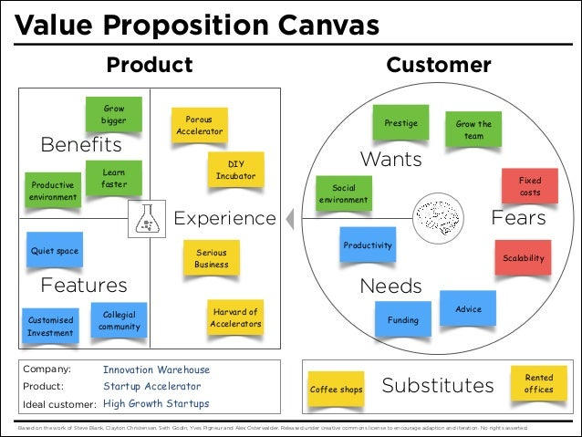 Value proposition canvas value proposition toneelgroepblik Gallery