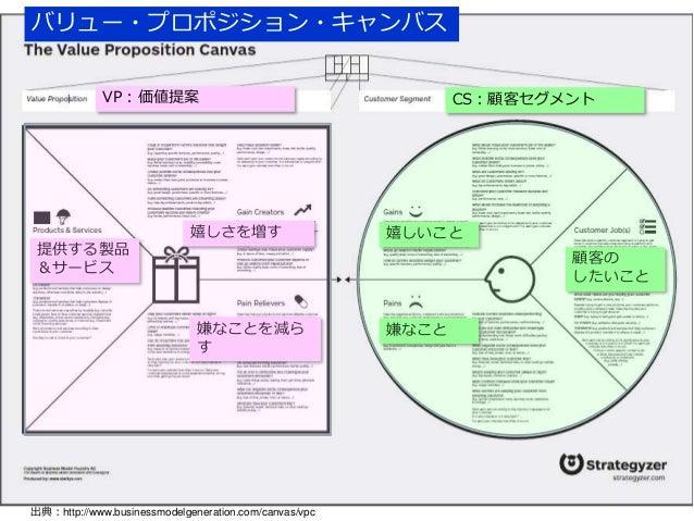顧客ニーズと提供する価値のフィットを確認する Value Proposition Canvas(VPC) Slide 3