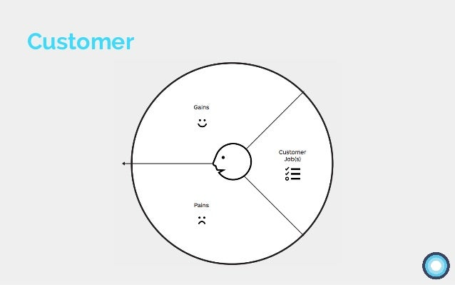Use the following trigger questions to help you think of different potential customer jobs: 1) What is the one thing that ...
