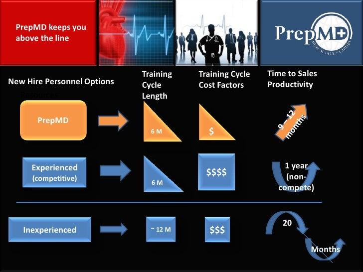 PrepMD <br />6 M<br />$<br />9 – 12 months<br />PrepMD keeps you above the line<br />Time to Sales Productivity<br />Train...