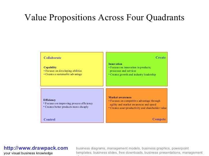 Value Propositions Matrix Diagram