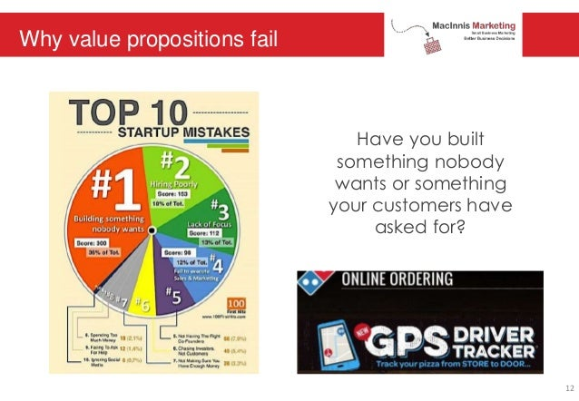 Have you built something nobody wants or something your customers have asked for? Why value propositions fail 12