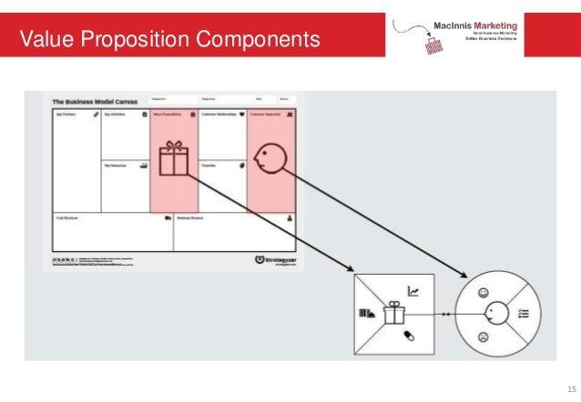 Value Proposition Components 15
