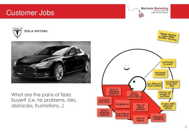 Customer Jobs What are the pains of Tesla buyer? (i.e. his problems, risks, obstacles, frustrations...) 22