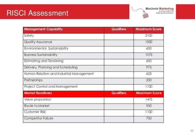 RISCI Assessment Management Capability Qualifiers Maximum Score Safety 2100 Quality Assurance 1000 Environmental Sustainab...