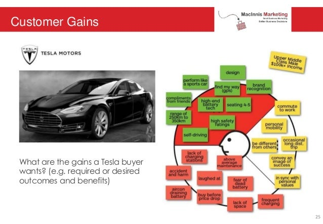 Customer Gains What are the gains a Tesla buyer wants? (e.g. required or desired outcomes and benefits) 25