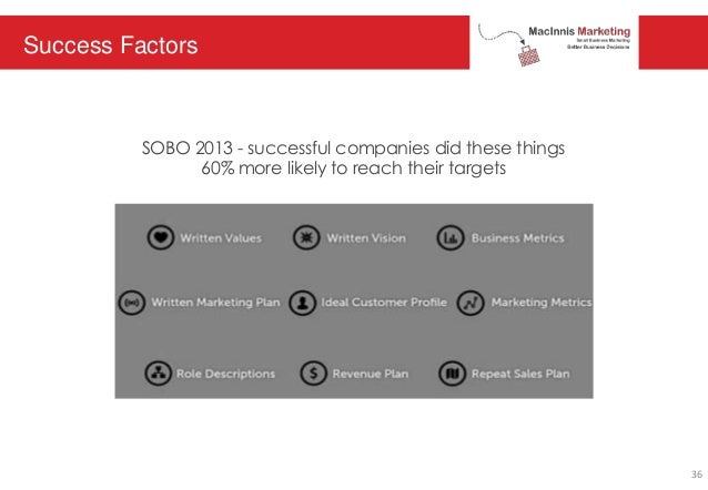 Success Factors SOBO 2013 - successful companies did these things 60% more likely to reach their targets 36