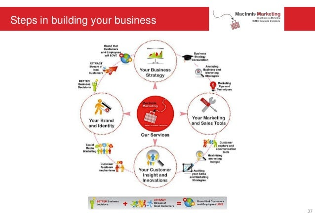 Steps in building your business 37