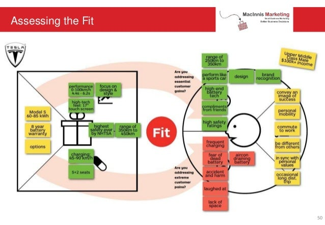 Assessing the Fit 50