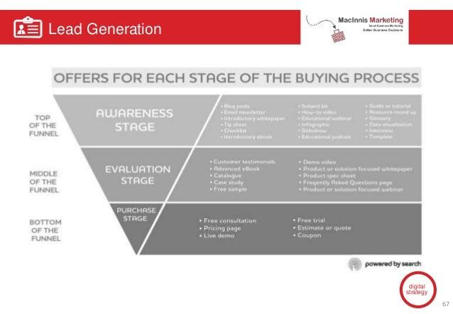 Lead Generation digital strategy 67