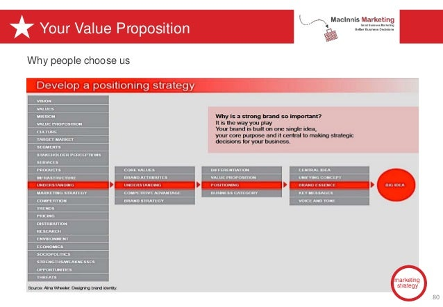 Your Value Proposition marketing strategy Why people choose us 80
