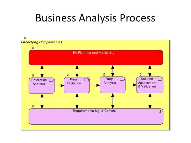 "analysis of business model From strategy to business models and to  the notion of business model has been used by strategy scholars to refer to ""the logic  value chain analysis, the ."