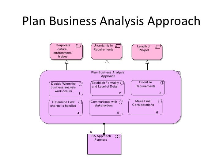 Definition of Tactical Planning in Business