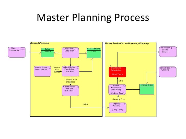 computer aided process planning thesis The feasibility of developed process plan is dependant on many factors such as availability of machine tools, scheduling and machine allocation etc computer aided process planning is developed to overcome this problems to some extent.