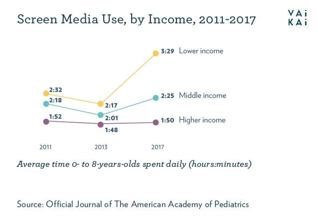 Screen Media Use, by Income, 2011-2017 Source: Official Journal of The American Academy of Pediatrics Average time 0- to 8-...