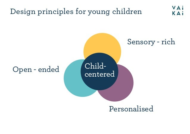 Design principles for young children Sensory - rich Personalised Open - ended Child- centered