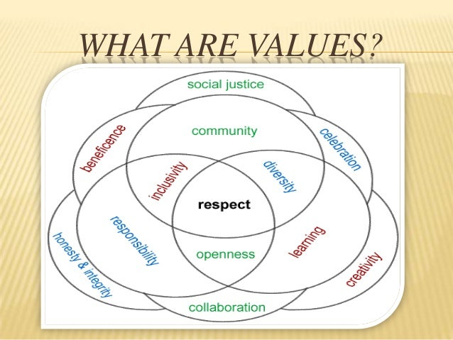 What Are Your Family's Top 5 Moral Values?