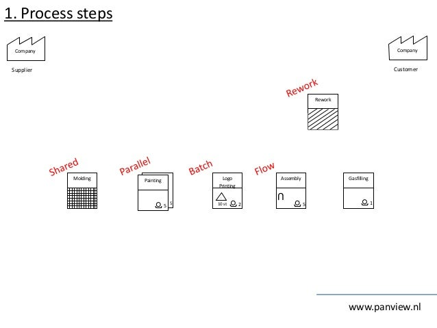 1. Process steps www.panview.nl GasfillingAssembly U 5 PaintingMolding 10 st I Logo Printing Rework Company Supplier Compa...