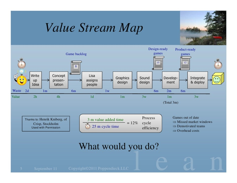 Value stream mapping on