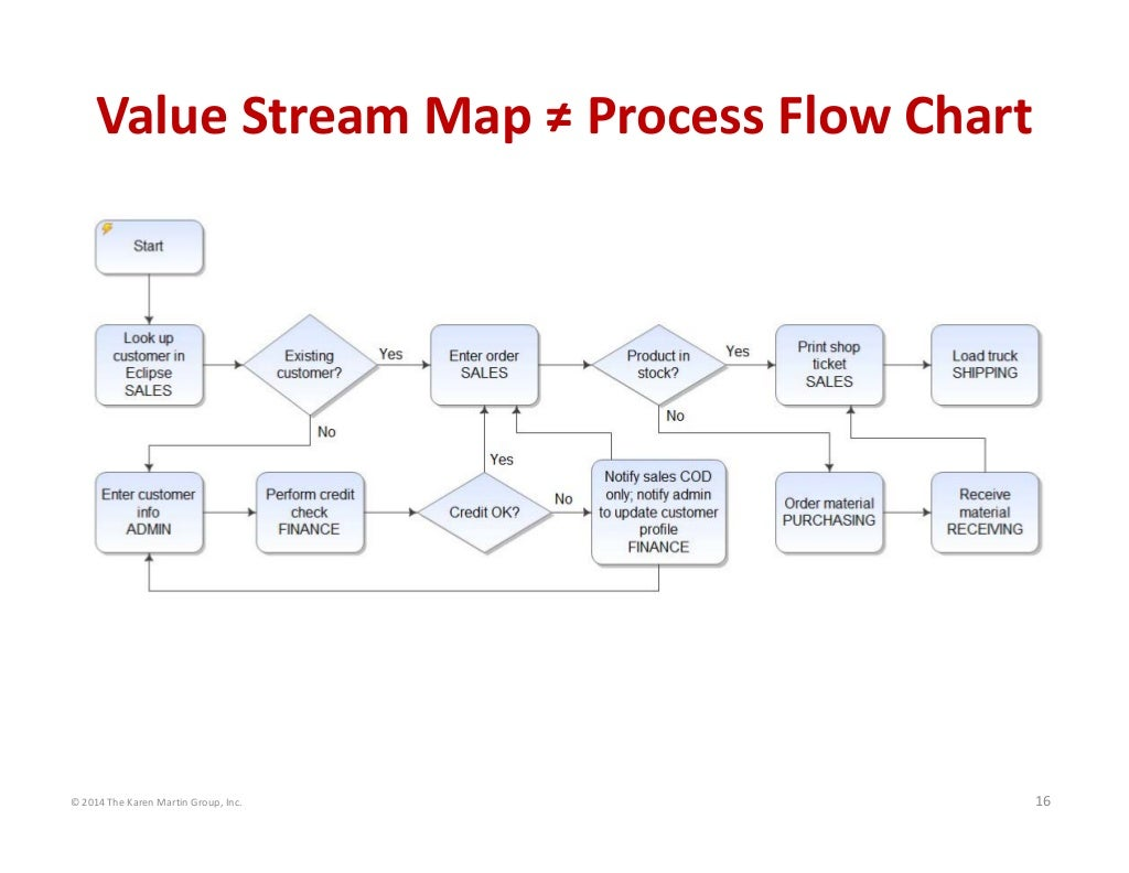 zara value stream mapping Assessment methods assessment details: the module is examined by one piece of coursework comprising an individual assignment focusing on a value stream mapping (vsm) report, including detailed current and 'future state' value stream maps.