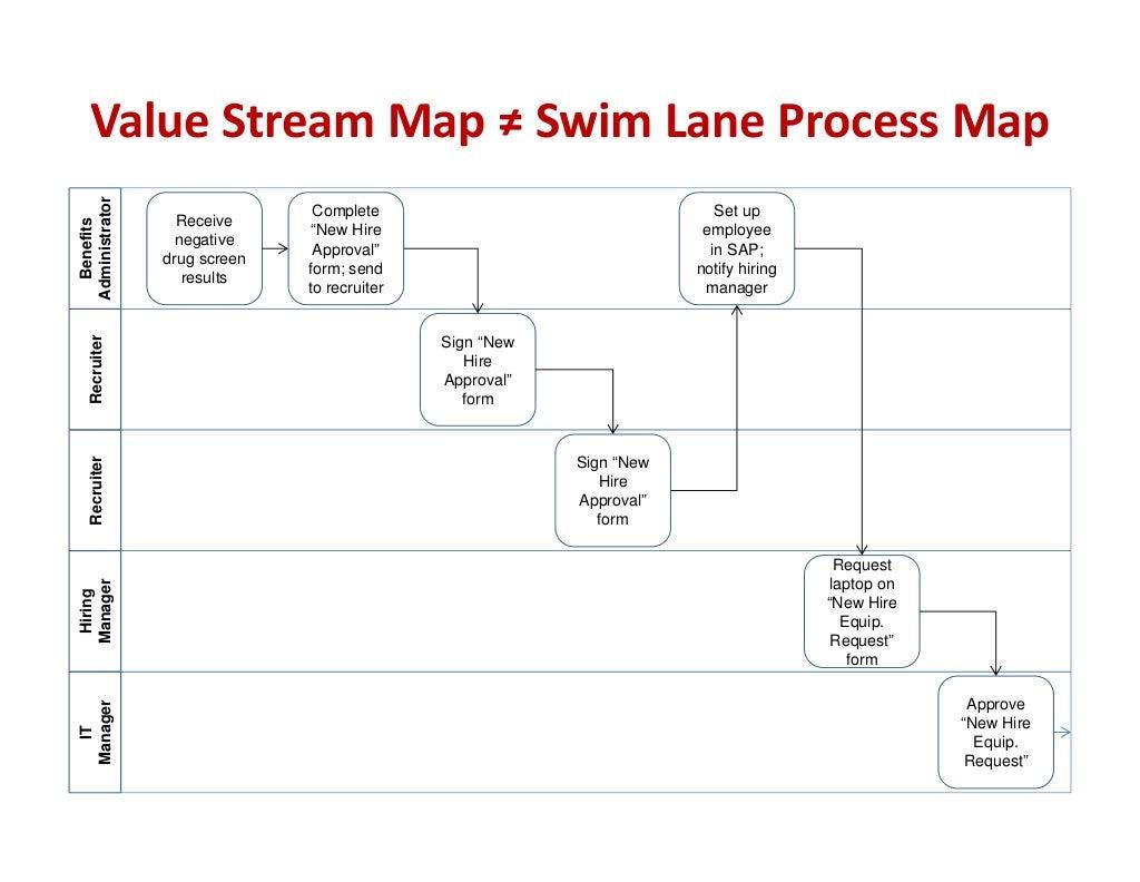 Value Stream Map Swim Lane Process Benefits Administrator Recei Staff Wiring Diagram