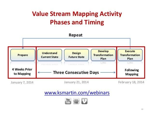 Prepare Understand CurrentState Design FutureState Develop Transformation Plan Execute Transformation Plan ThreeCo...