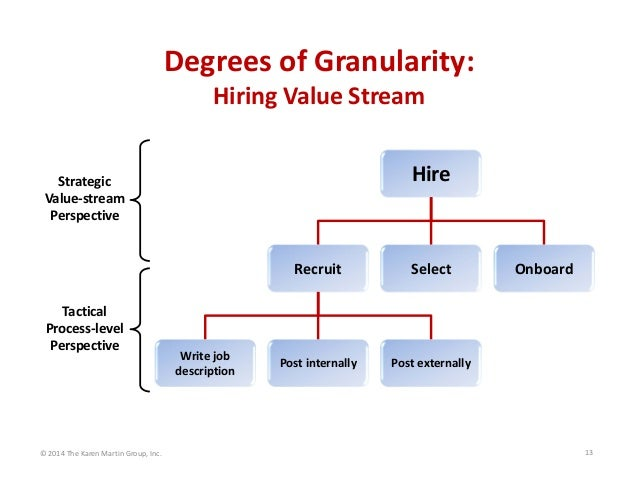 Degrees of Granularity:  Hiring Value Stream Hire Recruit Select Onboard Write job  description Post externallyPost intern...