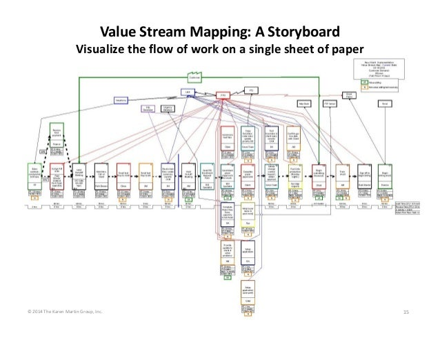 15 Value Stream Mapping: A Storyboard  Visualize the flow of work on a single sheet of paper © 2014 The Karen Martin Group...