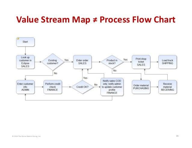 Process flow diagram vs value stream map diy wiring diagrams 2014 the karen martin group inc 16 value stream map process flo rh slideshare net ccuart Choice Image
